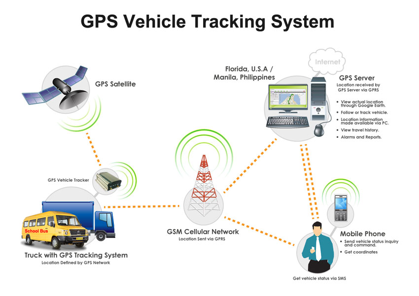 Vehicle Tracking System Gps Gsm Vehicle Tracker In Jaipur