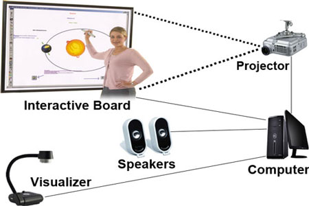 Finger-Touch-Interactive-Board